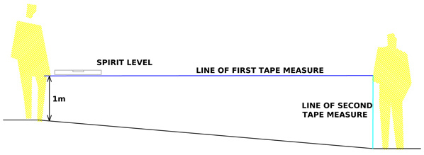 A drawing showing how to measure a gentle garden slope.