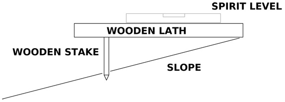 A simple drawing showing how to measure a slope while surveying a garden.
