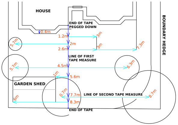 A drawing showing how to take offset measurements during your garden survey